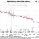 Absenkung des Calderabondens in Relation zu den Erdbeben. © UNI Island