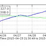 Graph der Bodendeformation. © HVO