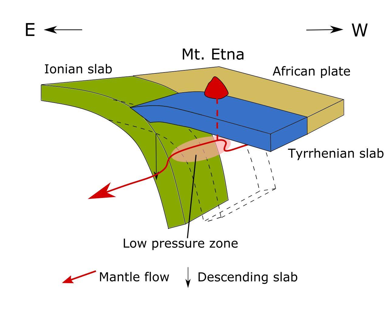 etna tektonic